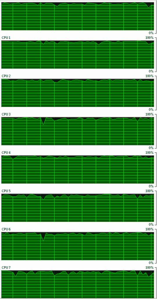 CPU utilization when transcoding with x264